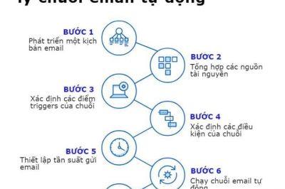 7 bước  để xây dựng và quản lý chuổi email tự động