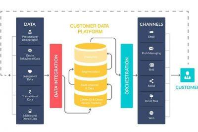 Customer Data Platform (CDP) - Giải pháp quản lý dữ liệu khách hàng tương lai